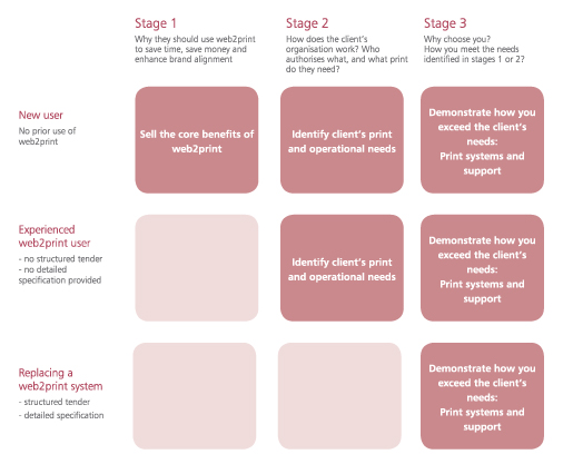 stages for selling client web-2-print
