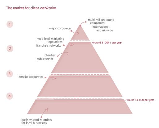 The market for client web-2-print