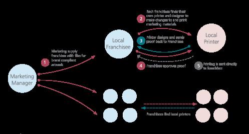 web-2-print: devolved print procurement