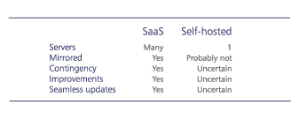 web-2-print: SaaS versus hosted